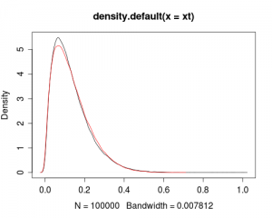 Fitting Distribution X to Data From Distribution Y
