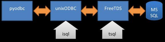 Installing & Debugging ODBC on Mac OS X · Cerebral Mastication